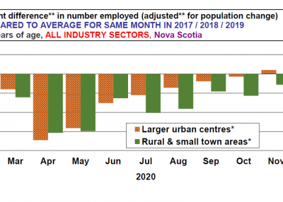 Chart: COVID19 impact on employment